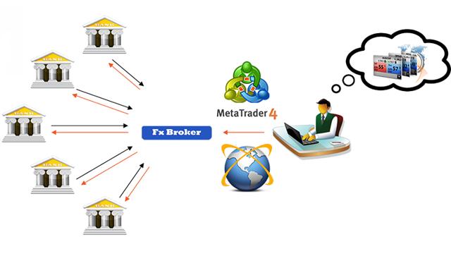 Что такое Форекс (forex) и как он работает
