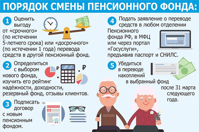 Как перевести пенсионные накопления из одного фонда в другой
