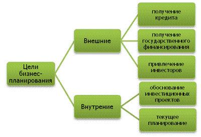 Как составить бизнес план: пошаговая инструкция по разработке